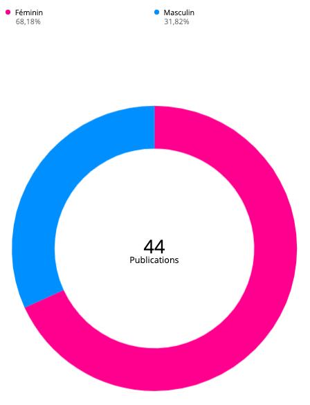 70% des conversations concernent les femmes